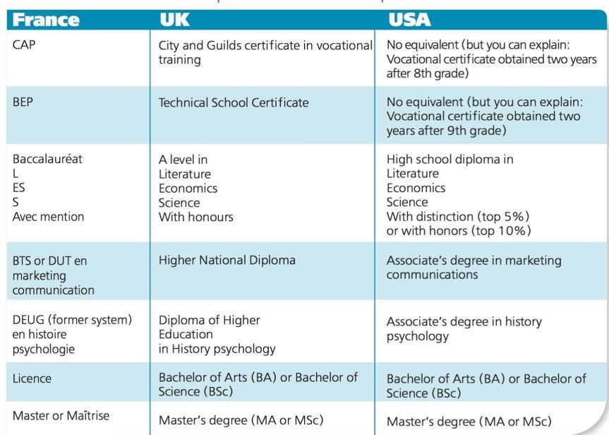 Image 1 - équivalences diplômes